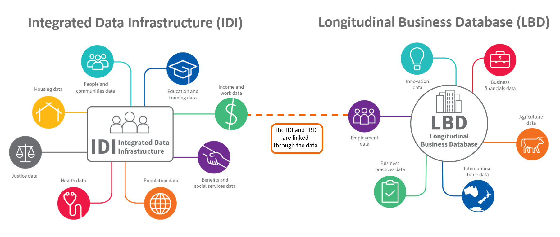 Integrated Data Infrastructure and Longitudinal Business Database