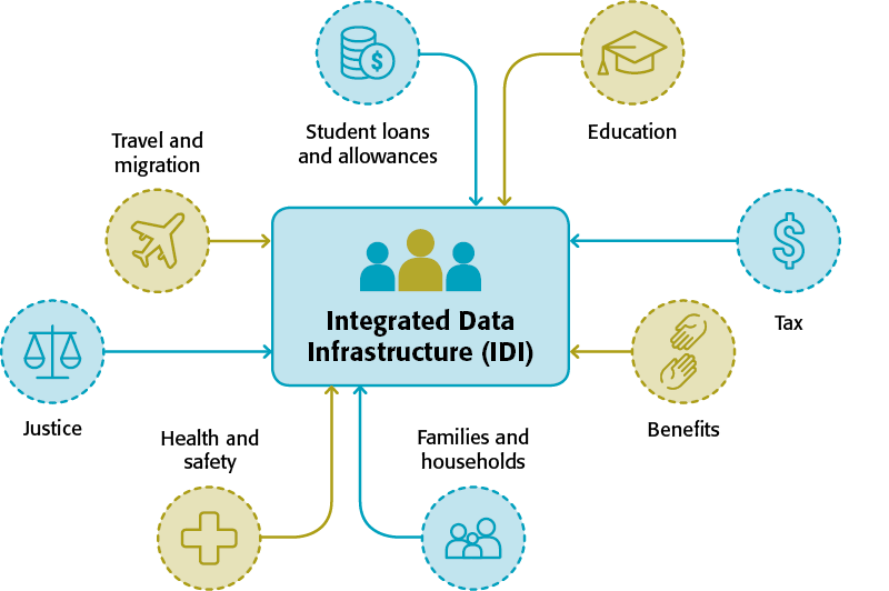 Integrated Data Infrastructure